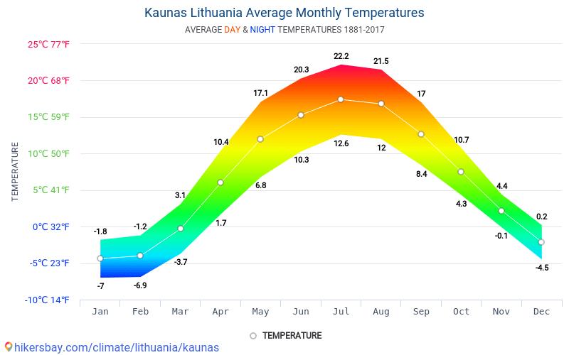 Kaunas - Ortalama aylık sıcaklık ve hava durumu 1881 - 2017 Yıl boyunca ortalama sıcaklık Kaunas içinde. Ortalama hava Kaunas, Litvanya içinde.
