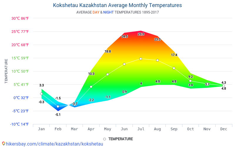 Kokshetau - Average Monthly temperatures and weather 1895 - 2017 Average temperature in Kokshetau over the years. Average Weather in Kokshetau, Kazakhstan.