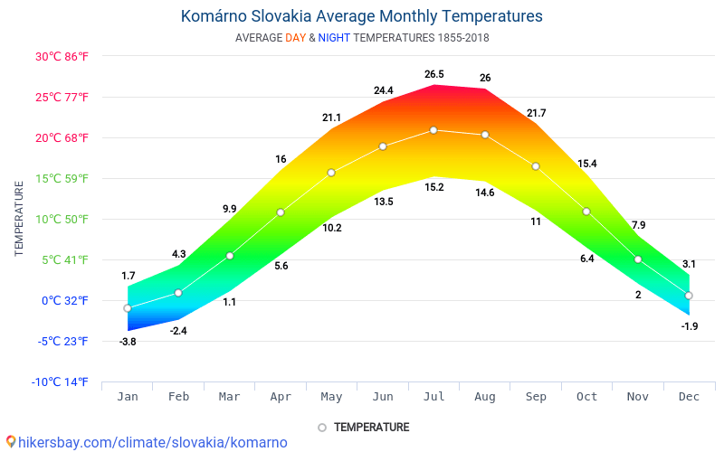 Komárno - Average Monthly temperatures and weather 1855 - 2018 Average temperature in Komárno over the years. Average Weather in Komárno, Slovakia.