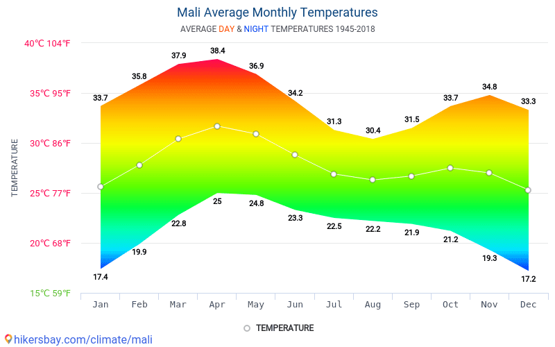 Mali - Average Monthly temperatures and weather 1945 - 2018 Average temperature in Mali over the years. Average Weather in Mali.