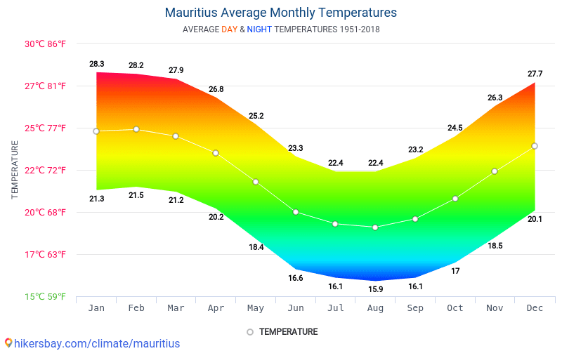 Mauricio - Clima y temperaturas medias mensuales 1951 - 2018 Temperatura media en Mauricio sobre los años. Tiempo promedio en Mauricio.