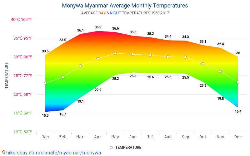 Monywa - Monatliche Durchschnittstemperaturen und Wetter 1960 - 2017 Durchschnittliche Temperatur im Monywa im Laufe der Jahre. Durchschnittliche Wetter in Monywa, Myanmar.