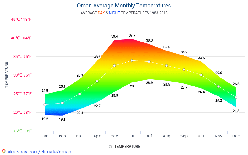 Оман - Средните месечни температури и времето 1983 - 2018 Средната температура в Оман през годините. Средно време в Оман. hikersbay.com
