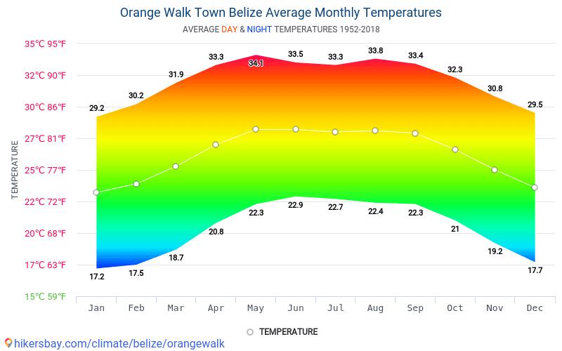 Orange Walk Town - Průměrné měsíční teploty a počasí 1952 - 2018 Průměrná teplota v Orange Walk Town v letech. Průměrné počasí v Orange Walk Town, Belize.