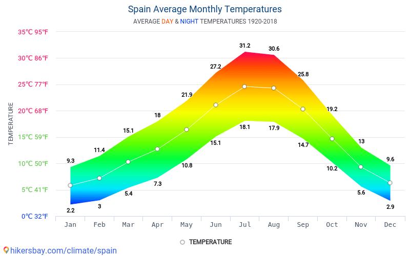 Spanien - Gennemsnitlige månedlige temperatur og vejr 1920 - 2018 Gennemsnitstemperatur i Spanien gennem årene. Gennemsnitlige vejr i Spanien.