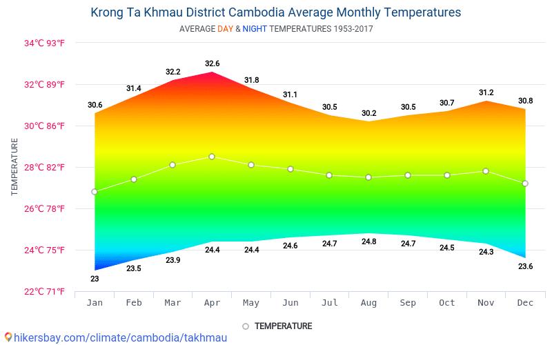 Krong Ta Khmau - Ortalama aylık sıcaklık ve hava durumu 1953 - 2017 Yıl boyunca ortalama sıcaklık Krong Ta Khmau içinde. Ortalama hava Krong Ta Khmau, Kamboçya içinde.