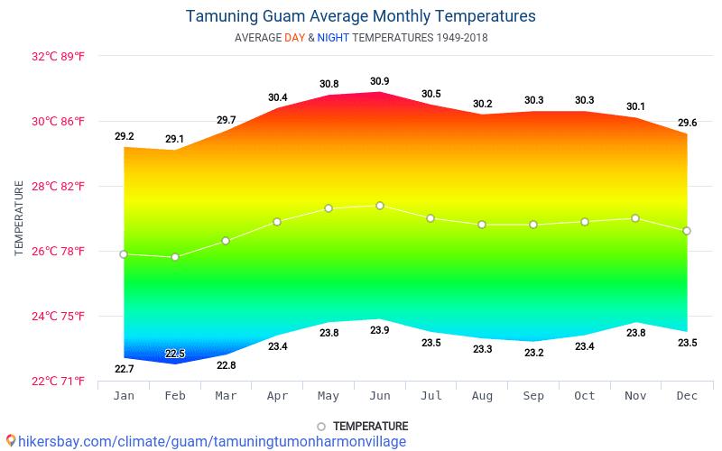 Tamuning - Οι μέσες μηνιαίες θερμοκρασίες και καιρικές συνθήκες 1949 - 2018 Μέση θερμοκρασία στο Tamuning τα τελευταία χρόνια. Μέση καιρού Tamuning, Γκουάμ.