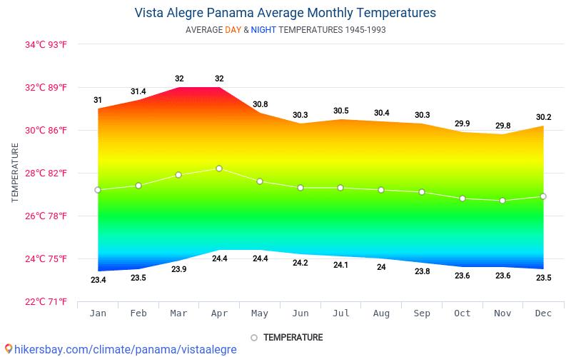 Vista Alegre - Average Monthly temperatures and weather 1945 - 1993 Average temperature in Vista Alegre over the years. Average Weather in Vista Alegre, Panama.