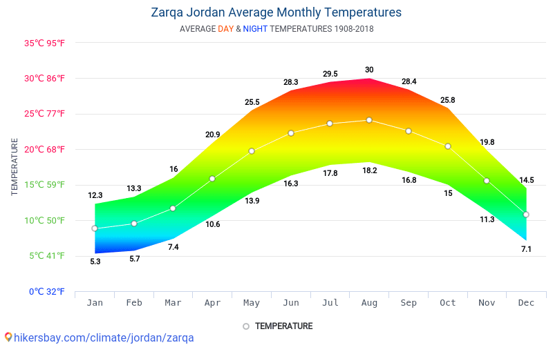 Zarqa - Average Monthly temperatures and weather 1908 - 2018 Average temperature in Zarqa over the years. Average Weather in Zarqa, Jordan.