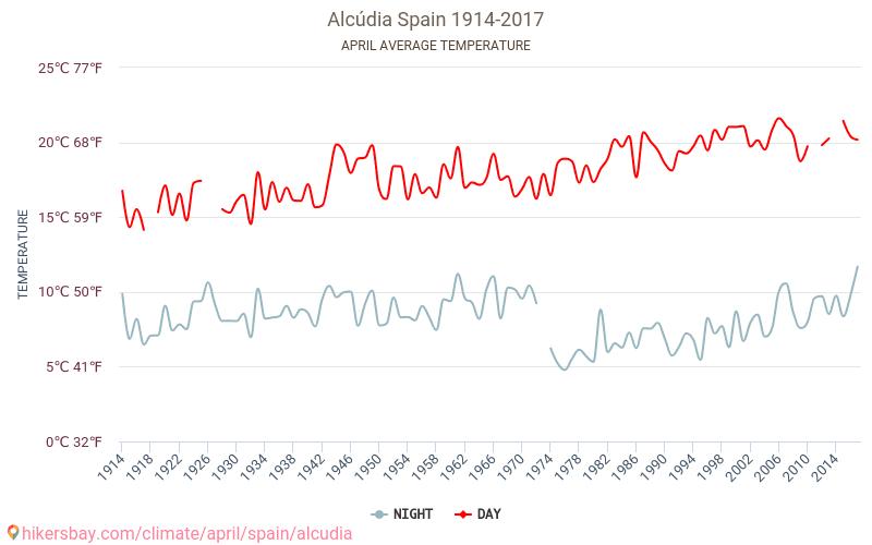 القودية - تغير المناخ 1914 - 2017 يبلغ متوسط درجة الحرارة في القودية على مر السنين. متوسط حالة الطقس في نيسان/أبريل.