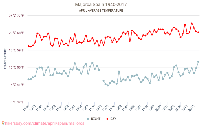 Majorca - Climate change 1940 - 2017 Average temperature in Majorca over the years. Average Weather in April.