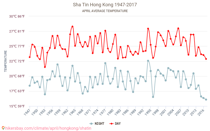 Sha Tin - Climate change 1947 - 2017 Average temperature in Sha Tin over the years. Average Weather in April.