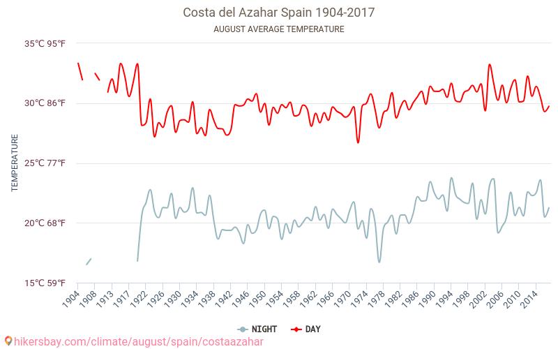 Costa Azahar - İklim değişikliği 1904 - 2017 Yıl boyunca ortalama sıcaklık Costa Azahar içinde. Ortalama hava Ağustos içinde.