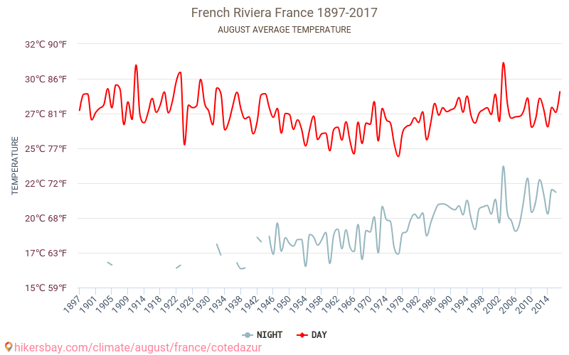 French Riviera - Climate change 1897 - 2017 Average temperature in French Riviera over the years. Average Weather in August.