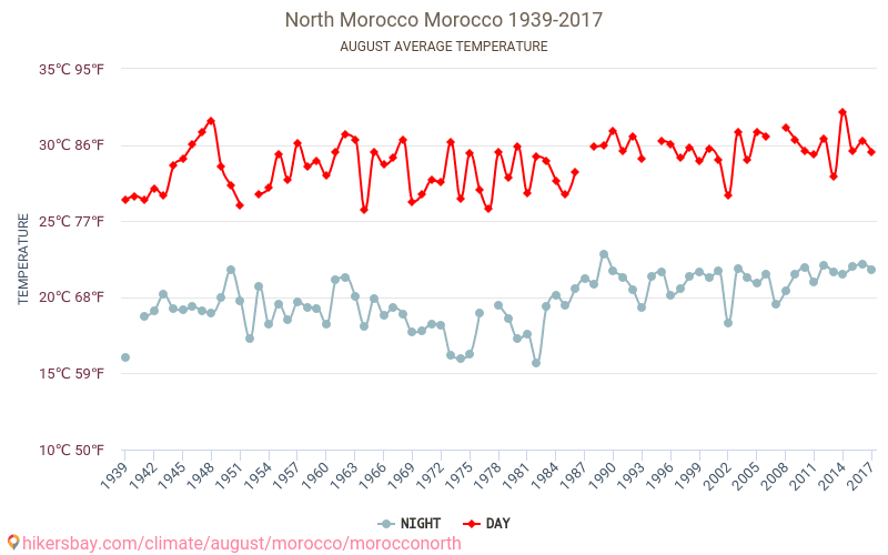 North Morocco - Climate change 1939 - 2017 Average temperature in North Morocco over the years. Average Weather in August.