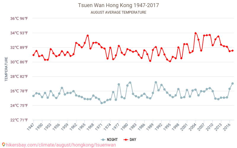 Tsuen Wan - Climate change 1947 - 2017 Average temperature in Tsuen Wan over the years. Average Weather in August.