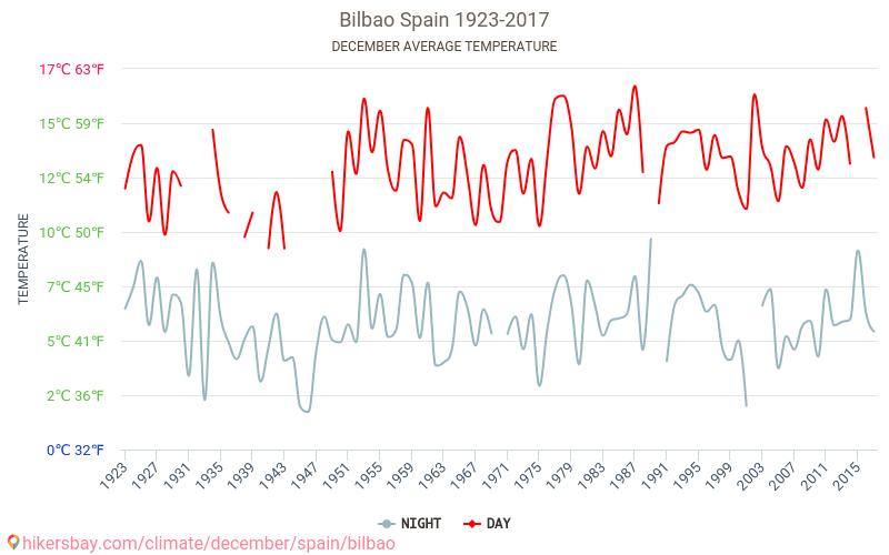 Bilbao - Klimatförändringarna 1923 - 2017 Medeltemperaturen i Bilbao under åren. Genomsnittliga vädret i December.