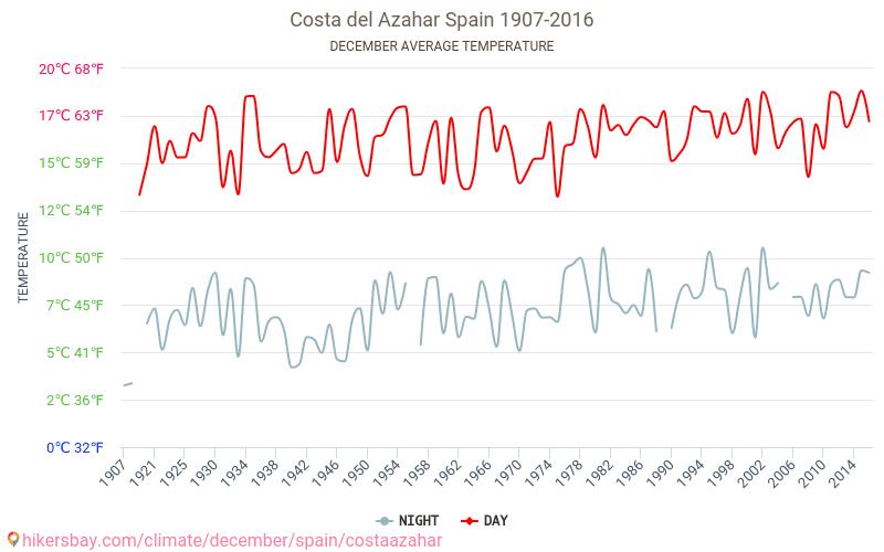 Costa del Azahar - Klimatförändringarna 1907 - 2016 Medeltemperaturen i Costa del Azahar under åren. Genomsnittliga vädret i December.