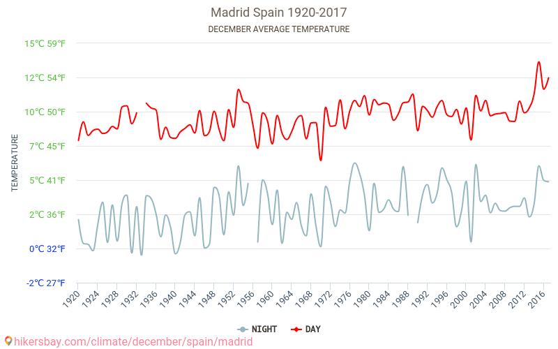 Madrid - Klimatické změny 1920 - 2017 Průměrná teplota v Madrid v letech. Průměrné počasí v Prosinec.