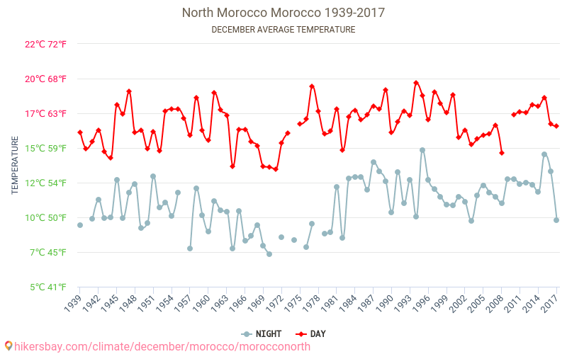 North Morocco - Climate change 1939 - 2017 Average temperature in North Morocco over the years. Average Weather in December.