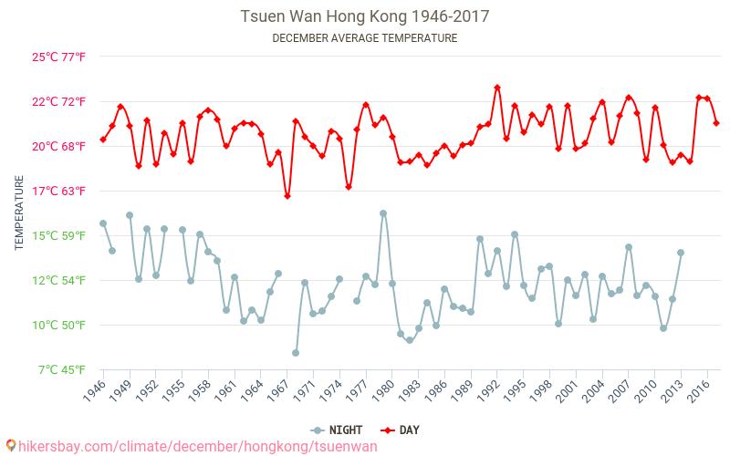 Tsuen Wan - Klimaændringer 1946 - 2017 Gennemsnitstemperatur i Tsuen Wan gennem årene. Gennemsnitlige vejr i December.