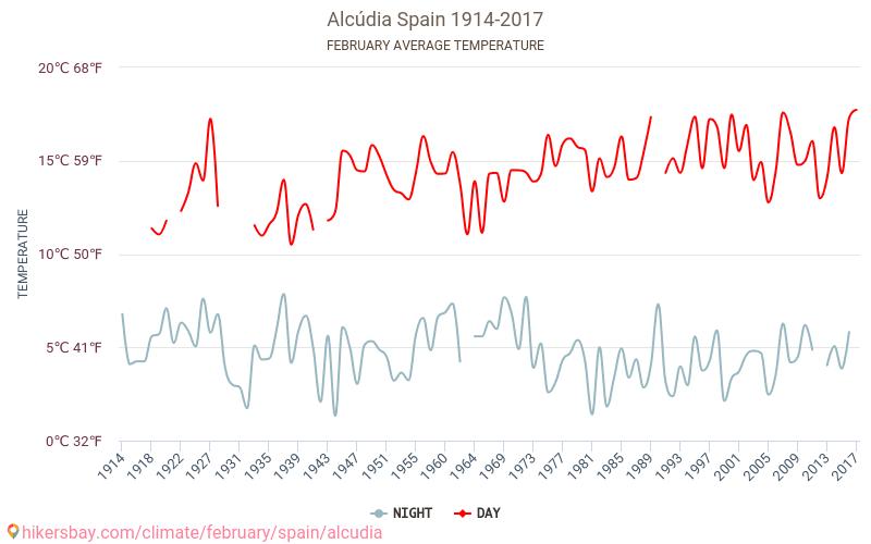 Alcúdia - Biến đổi khí hậu 1914 - 2017 Nhiệt độ trung bình ở Alcúdia trong những năm qua. Thời tiết trung bình ở Tháng hai.
