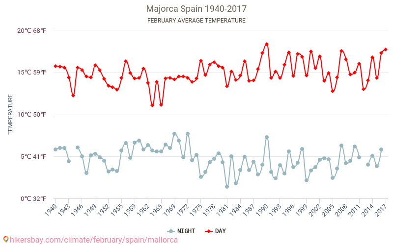Majorca - Climate change 1940 - 2017 Average temperature in Majorca over the years. Average Weather in February.