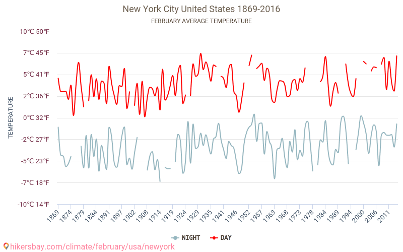 New York City - Climate change 1869 - 2016 Average temperature in New York City over the years. Average Weather in February.