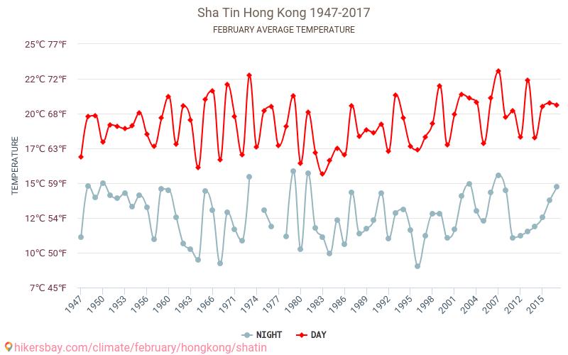 Sha Tin - Klimawandel- 1947 - 2017 Durchschnittliche Temperatur im Sha Tin im Laufe der Jahre. Durchschnittliche Wetter in Februar.