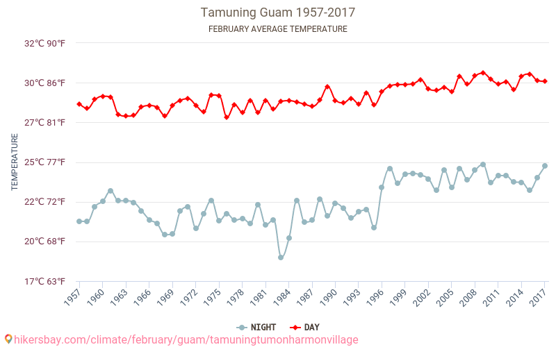 Tamuning - Climate change 1957 - 2017 Average temperature in Tamuning over the years. Average Weather in February.