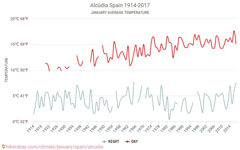 Alcúdia - Cambiamento climatico 1914 - 2017 Temperatura media in Alcúdia nel corso degli anni. Tempo medio a a gennaio.