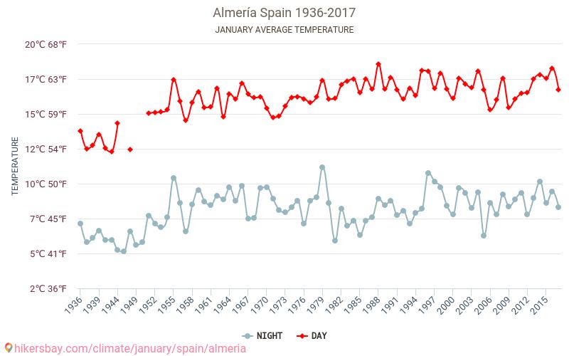 Almería - İklim değişikliği 1936 - 2017 Yıl boyunca ortalama sıcaklık Almería içinde. Ortalama hava Ocak içinde.