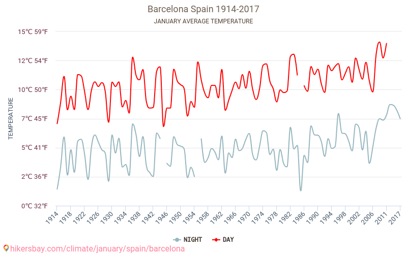 Barcelona - Klimaendringer 1914 - 2017 Gjennomsnittstemperaturen i Barcelona gjennom årene. Gjennomsnittlige været i Januar.