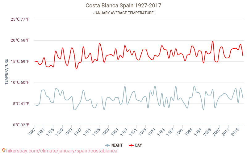 Costa Blanca - Climate change 1927 - 2017 Average temperature in Costa Blanca over the years. Average Weather in January.