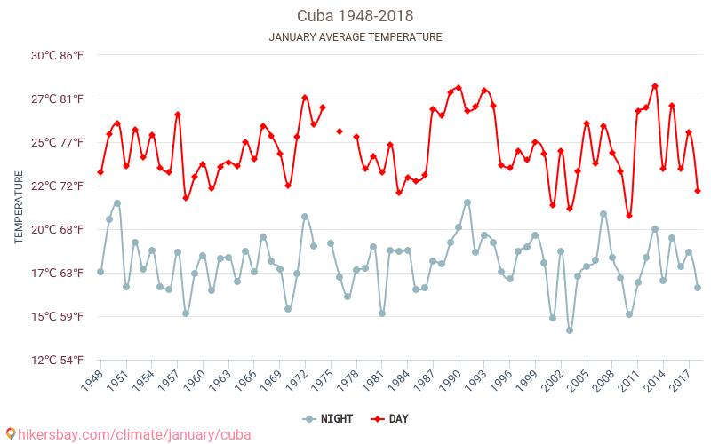 Kuba - Klimatförändringarna 1948 - 2018 Medeltemperaturen i Kuba under åren. Genomsnittliga vädret i Januari.