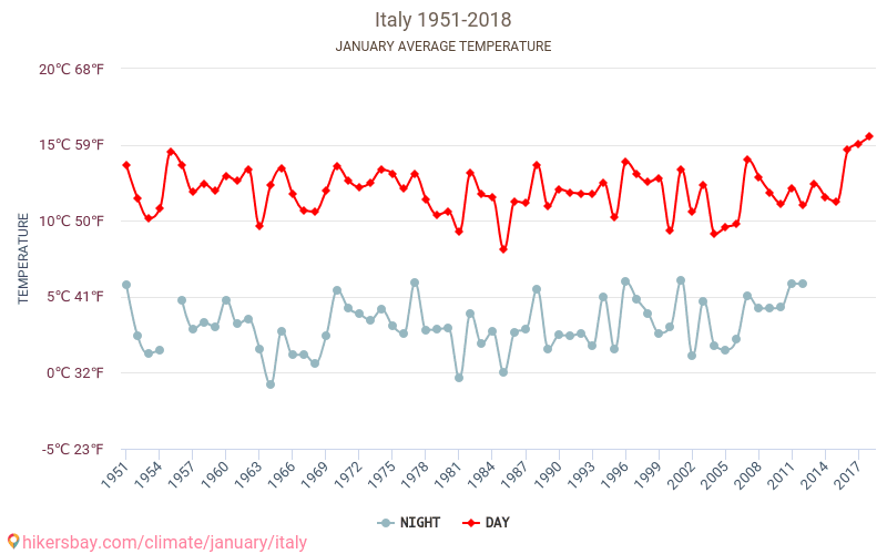 Italy - Climate change 1951 - 2018 Average temperature in Italy over the years. Average Weather in January.