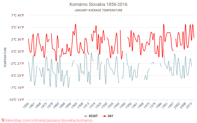 Komárno - Climate change 1856 - 2016 Average temperature in Komárno over the years. Average Weather in January.