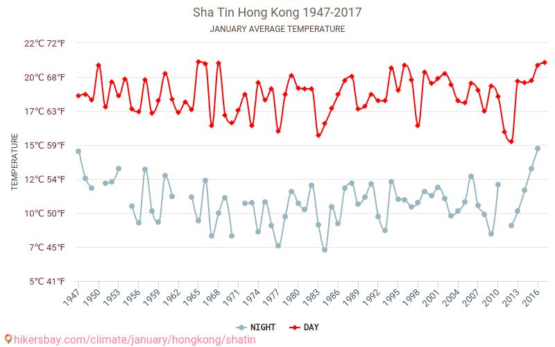 沙田 - 气候变化 1947 - 2017 平均温度在 沙田 多年来。 1 月 中的平均天气。 hikersbay.com