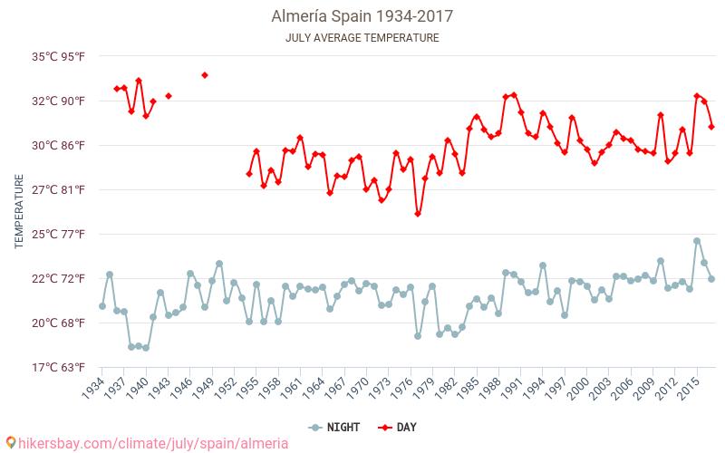 Almería - Klimaendringer 1934 - 2017 Gjennomsnittstemperaturen i Almería gjennom årene. Gjennomsnittlige været i Juli.