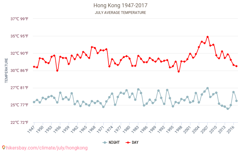 Hong Kong - Climate change 1947 - 2017 Average temperature in Hong Kong over the years. Average Weather in July.