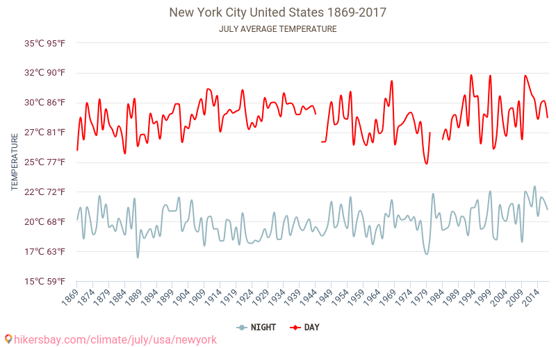 New York City - Climate change 1869 - 2017 Average temperature in New York City over the years. Average Weather in July.