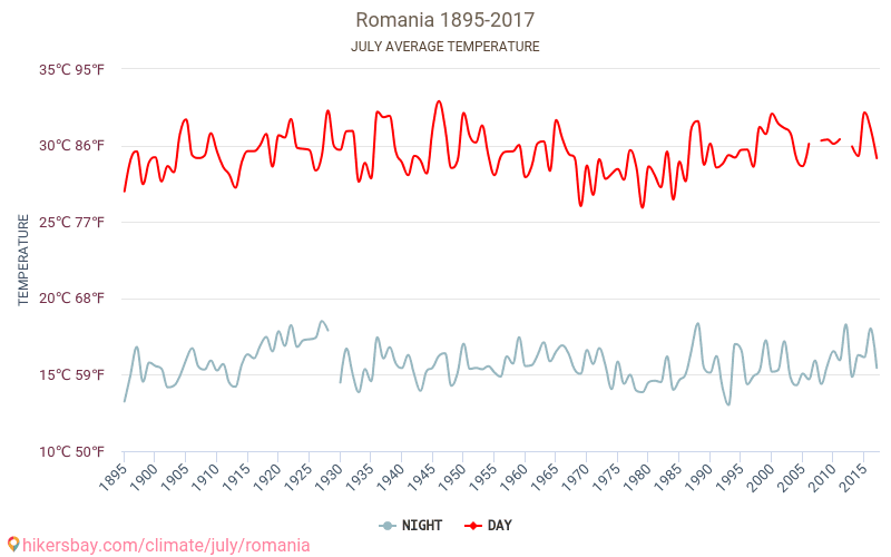 Romania - Climate change 1895 - 2017 Average temperature in Romania over the years. Average Weather in July.