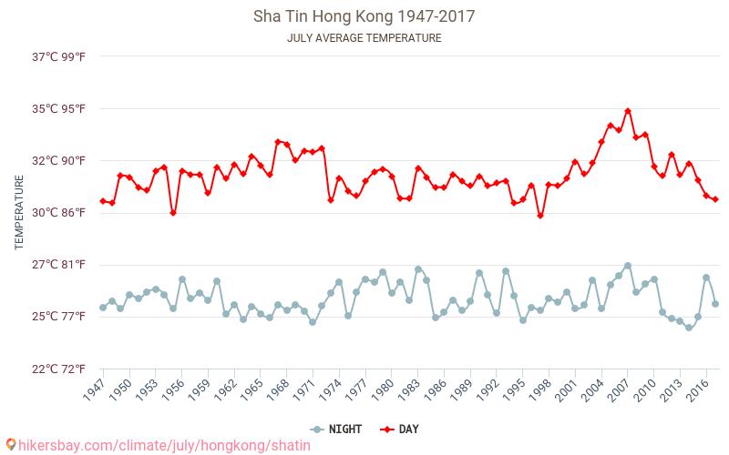 שא טין - שינוי האקלים 1947 - 2017 טמפ ממוצעות שא טין השנים. מזג האוויר הממוצע ב- יולי.