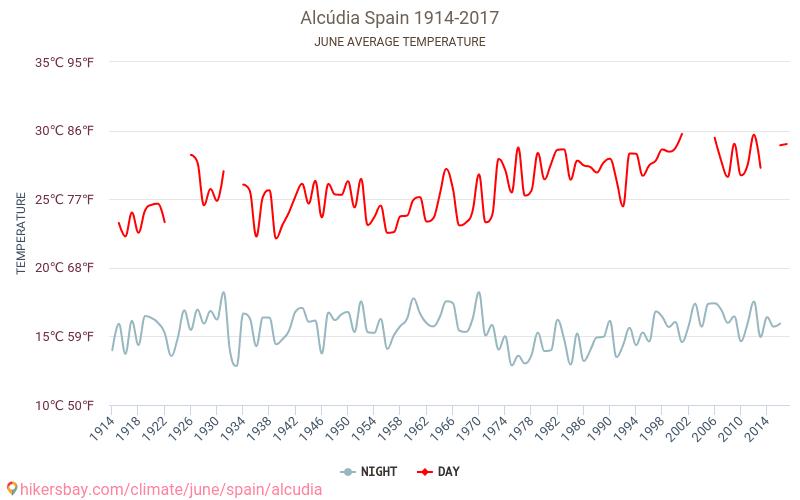 Alcudia - El cambio climático 1914 - 2017 Temperatura media en Alcudia sobre los años. Tiempo promedio en Junio.