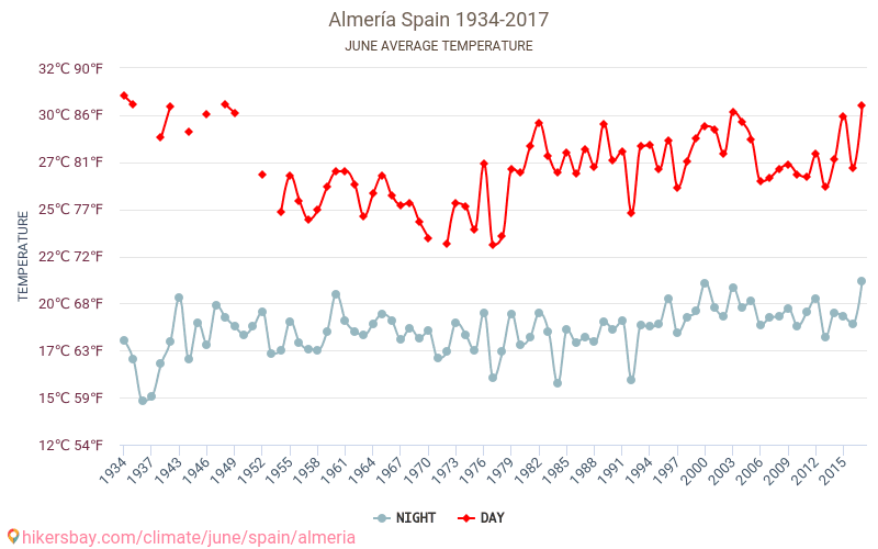 Альмерія - Зміна клімату 1934 - 2017 Середня температура в Альмерія протягом багатьох років. Середній Погодні в червні.