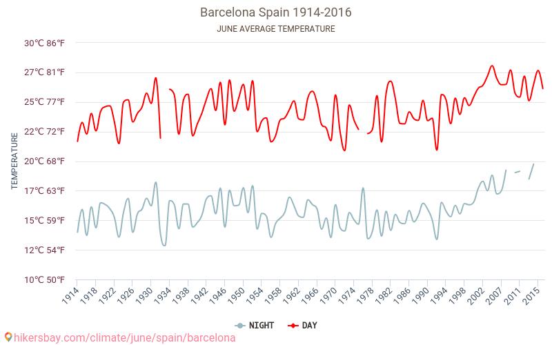 Barcelona - Klimatförändringarna 1914 - 2016 Medeltemperaturen i Barcelona under åren. Genomsnittliga vädret i Juni.