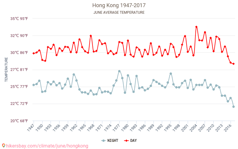 Hong Kong - Climate change 1947 - 2017 Average temperature in Hong Kong over the years. Average Weather in June.