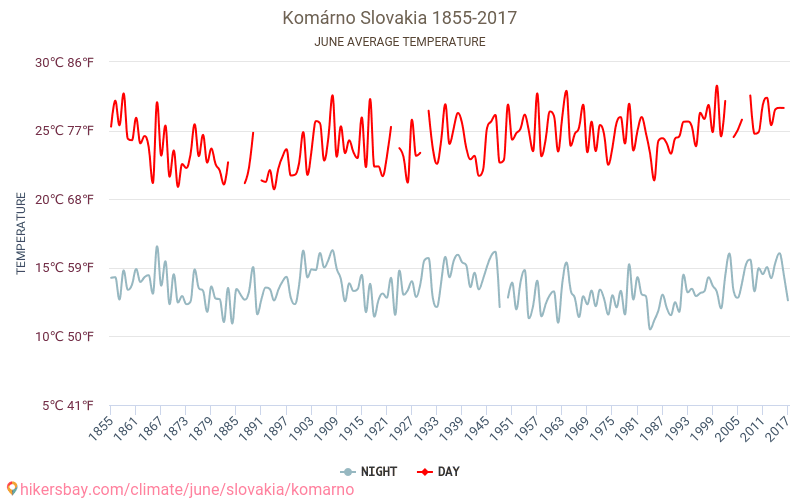 Komárno - Climate change 1855 - 2017 Average temperature in Komárno over the years. Average Weather in June.