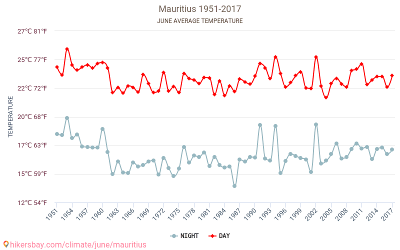 Mauritius - Climate change 1951 - 2017 Average temperature in Mauritius over the years. Average Weather in June.