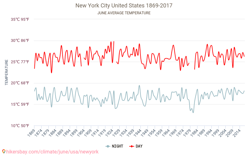 New York City - Climate change 1869 - 2017 Average temperature in New York City over the years. Average Weather in June.